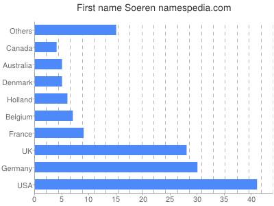 Given name Soeren