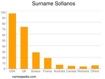 Surname Sofianos