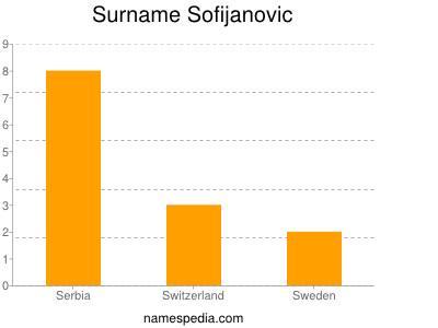 Surname Sofijanovic