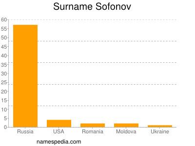 Surname Sofonov
