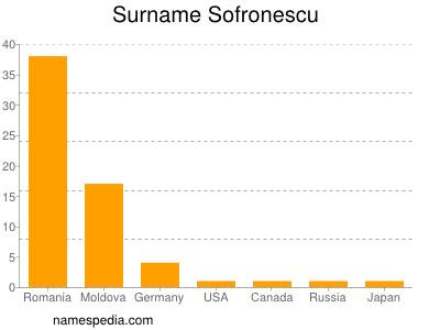Surname Sofronescu