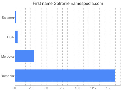 Given name Sofronie