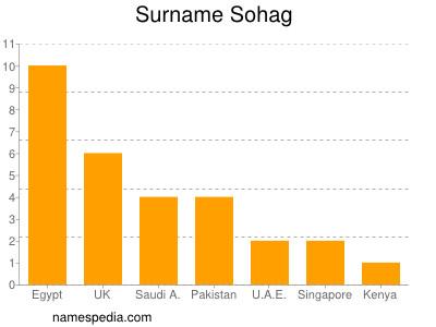 Surname Sohag