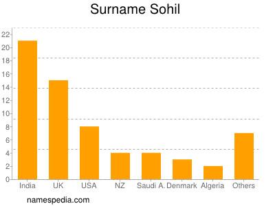 Surname Sohil