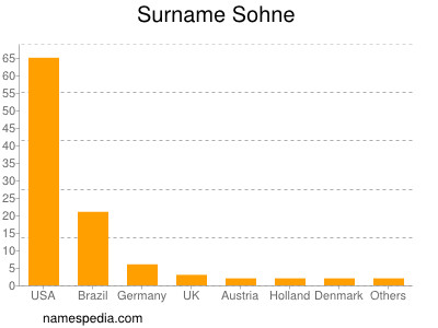 Surname Sohne