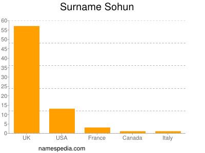 Surname Sohun