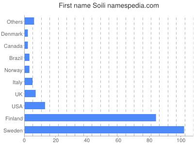Given name Soili