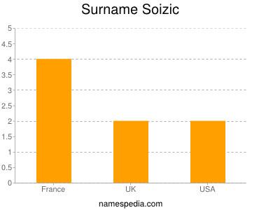 Surname Soizic
