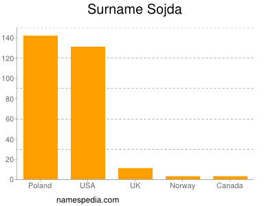 Surname Sojda