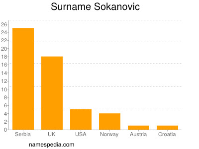 Surname Sokanovic