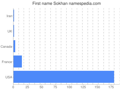 Given name Sokhan