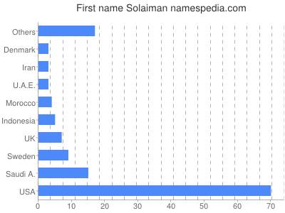Given name Solaiman