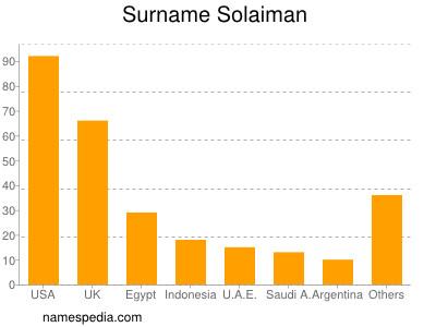 Surname Solaiman