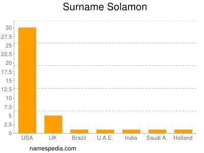 Surname Solamon