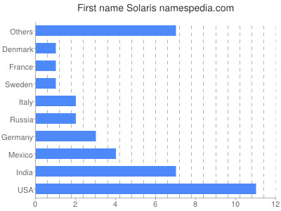 Given name Solaris