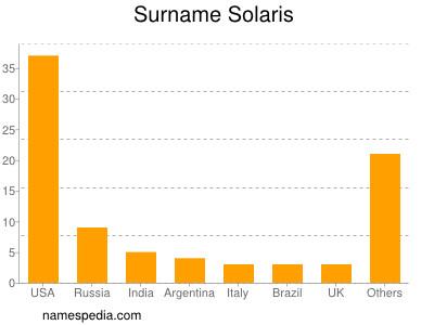 Surname Solaris
