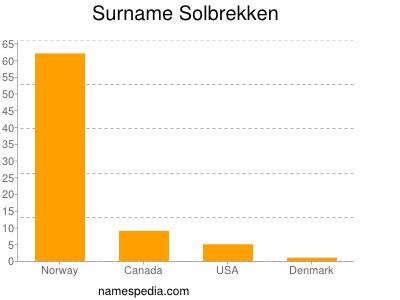 Surname Solbrekken