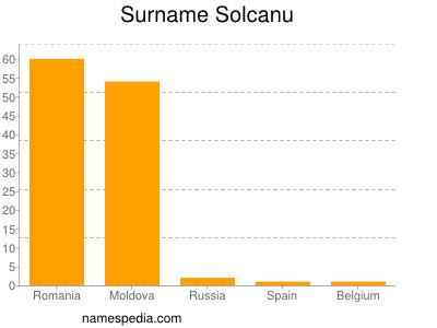 Surname Solcanu