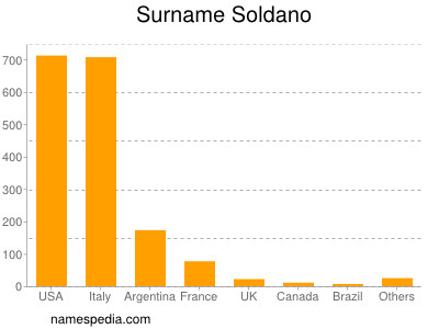 Surname Soldano