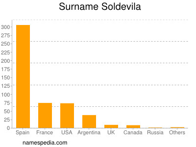 Surname Soldevila