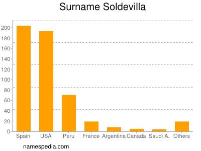 Surname Soldevilla
