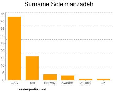 Surname Soleimanzadeh