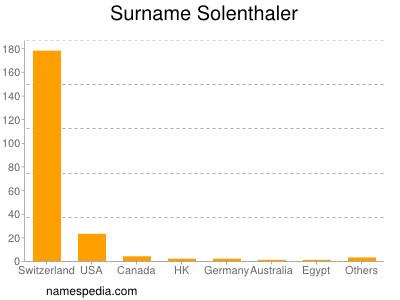 Surname Solenthaler