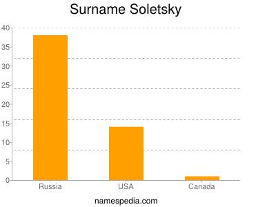 Surname Soletsky