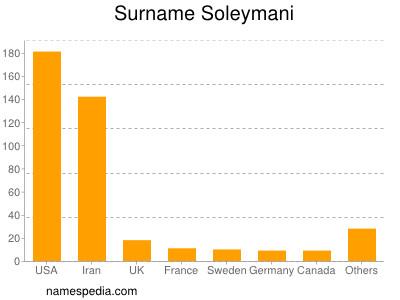 Surname Soleymani