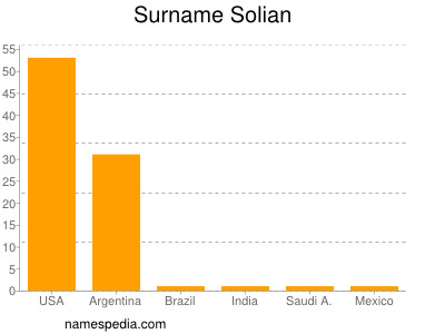 Surname Solian
