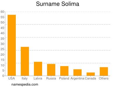 Surname Solima