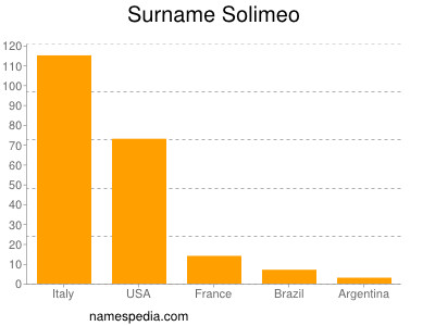 Surname Solimeo