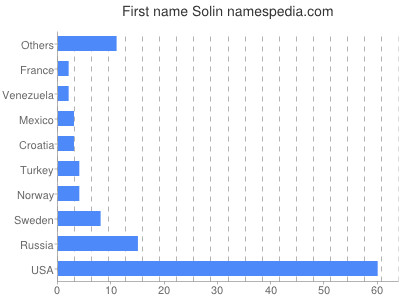Given name Solin