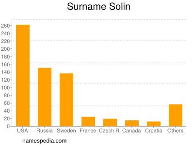 Surname Solin