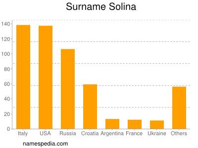 Surname Solina