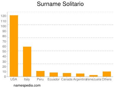 Surname Solitario