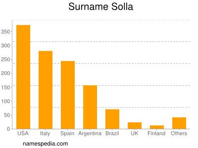 Surname Solla