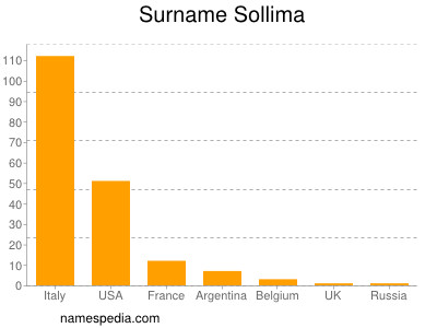Surname Sollima