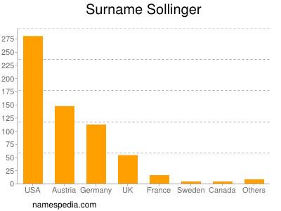 Surname Sollinger