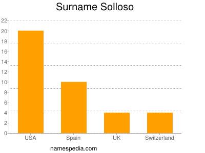 Surname Solloso