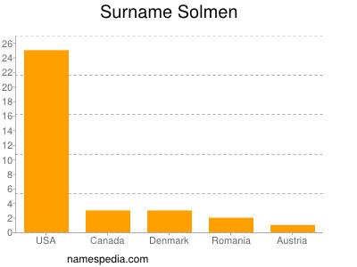 Surname Solmen