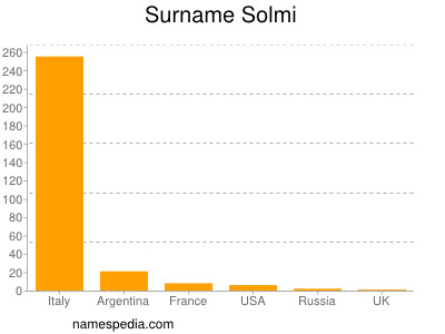 Surname Solmi