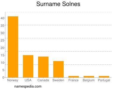 Surname Solnes