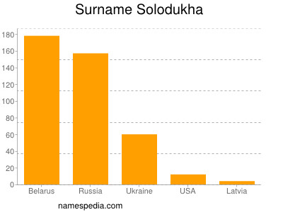 Surname Solodukha