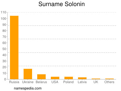 Surname Solonin