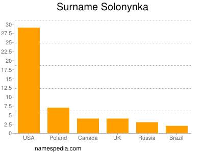 Surname Solonynka