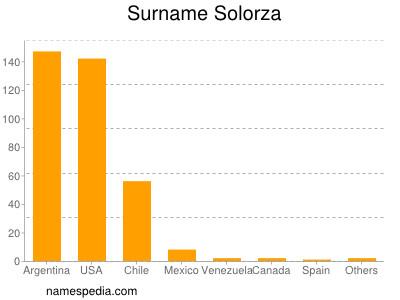 Surname Solorza