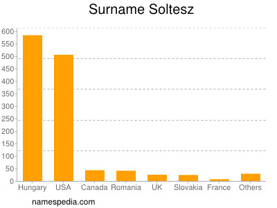 Surname Soltesz