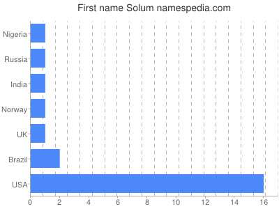 Given name Solum
