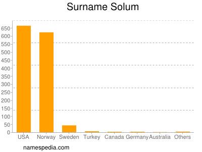 Surname Solum